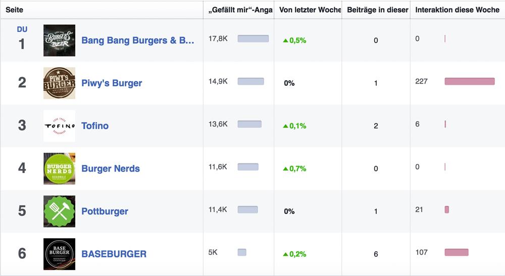 Ruhrpott-Burger-Restaurant-Fanpages-im-Vergleich