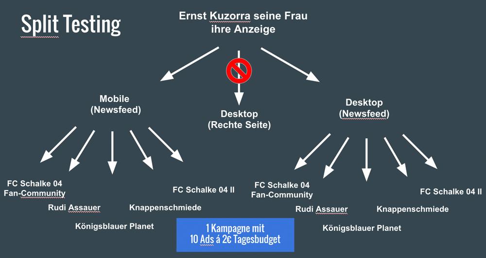 Split-Testing-Ernst-Kuzorra-Restaurant-Anzeige