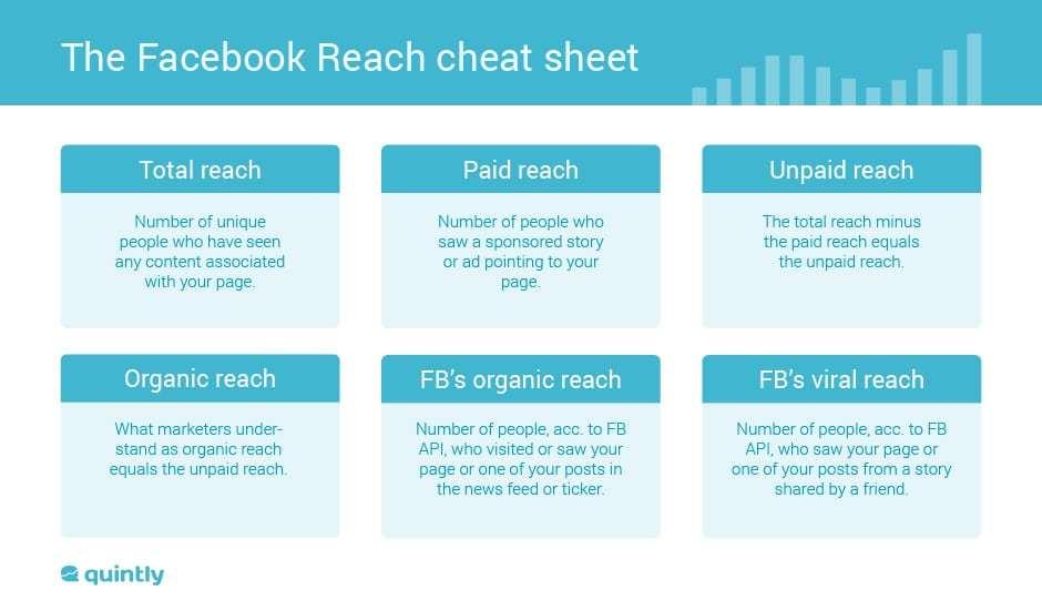 facebook reach cheat sheet